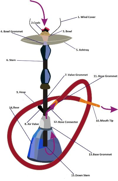 shows how hookah pipe work and hookah parts